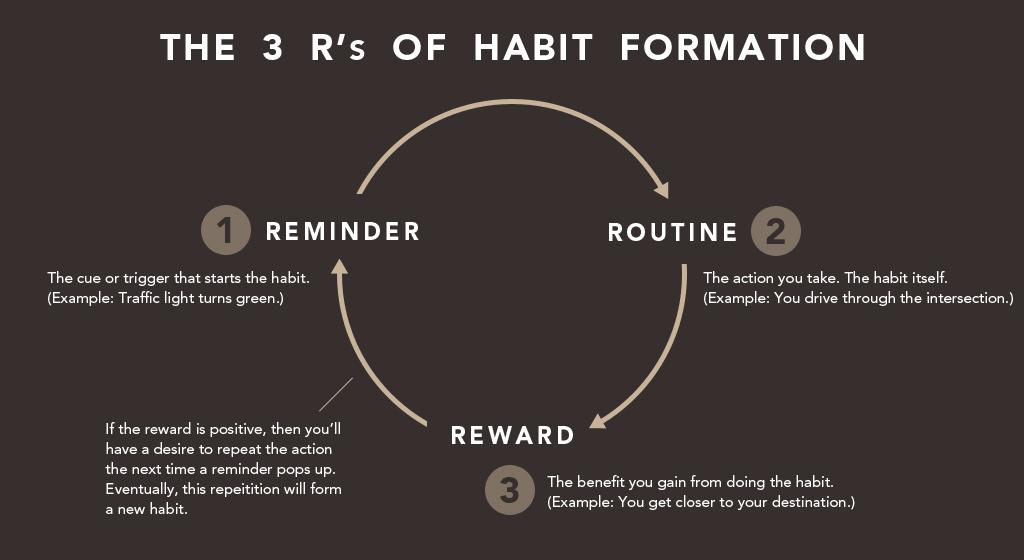 hábito de las 3 r